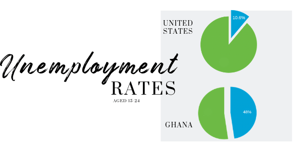 Unemployment stats for U.S and Ghana ages 15-24